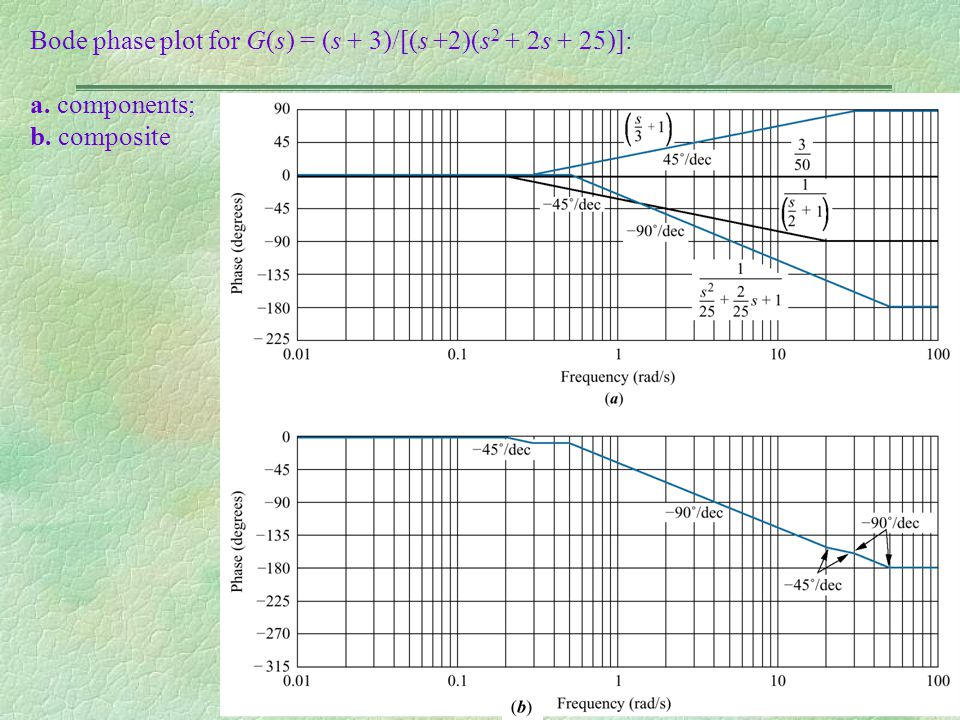 Bode phase plot for G(s) = (s + 3)/[(s +2)(s2 + 2s + 25)]: a